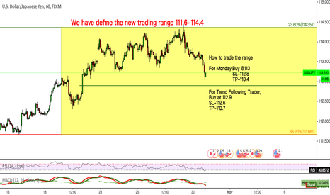 USDJPY: USDJPY We have define the new trading range 111.6-114.4