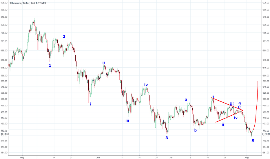 ETHUSD: eth finished 5 waves ? ew