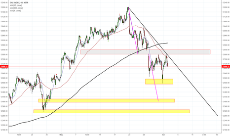 DAX Index Chart - DAX 30 Quote — TradingView