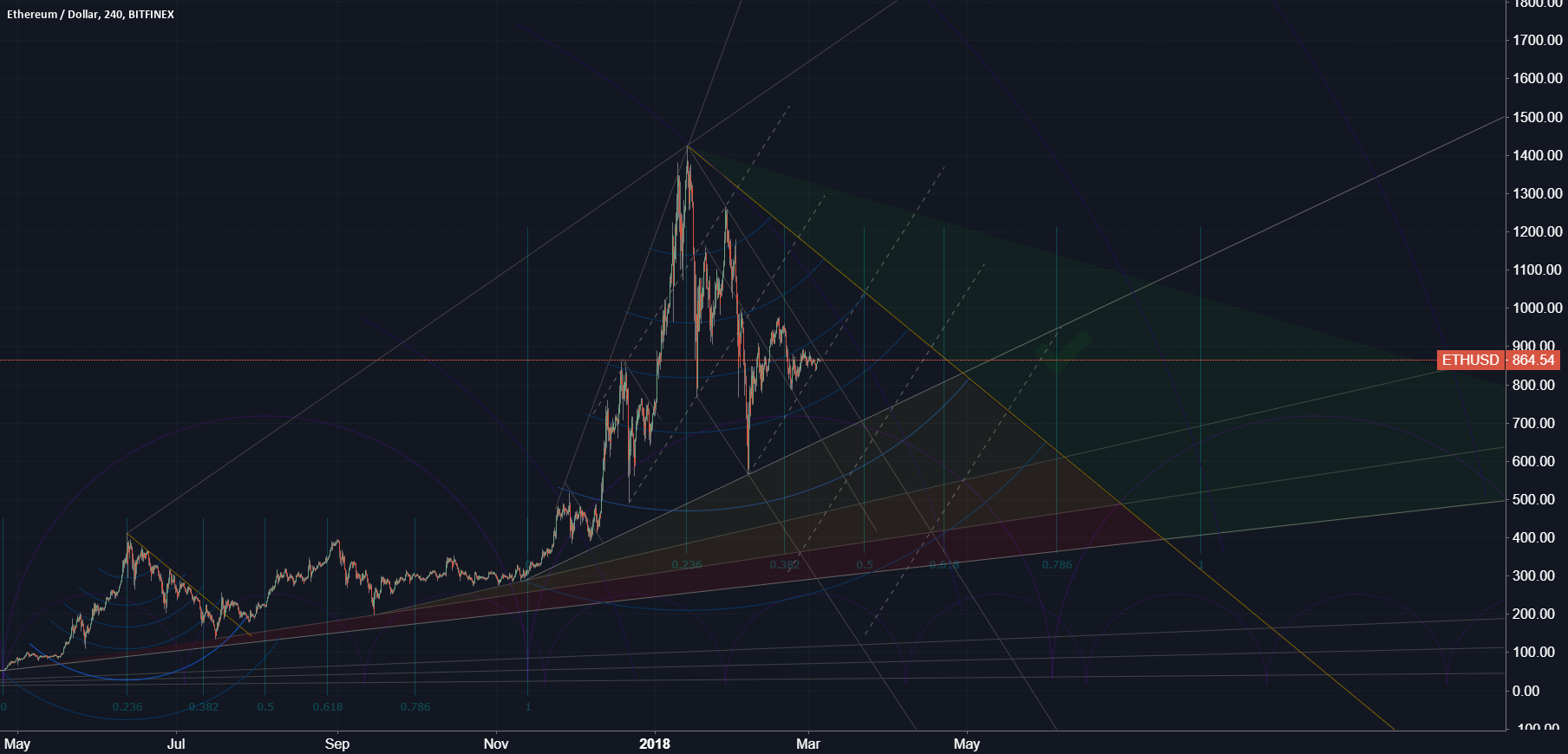ETH/USD #E