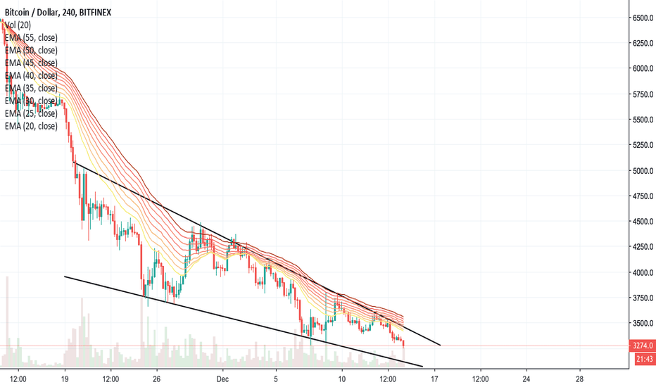 BTCUSD: thats some extreme viewing