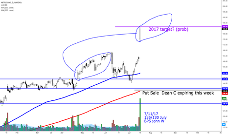 NFLX: Expectations on NFLX from here