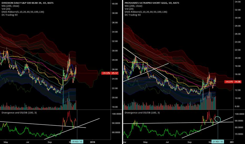 SQQQ: Wait for next week to short the market (SPY, QQQ)