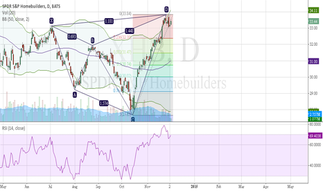 XHB: XHB, anti gartley