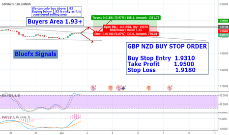 GBPNZD: GBP NZD buy stop order trade