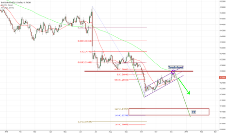 GBPUSD: GBPUSD FLAG Pattern is completed