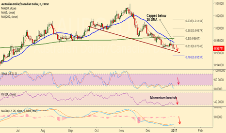 AUDCAD: AUD/CAD capped below 20-DMA, good to short rallies