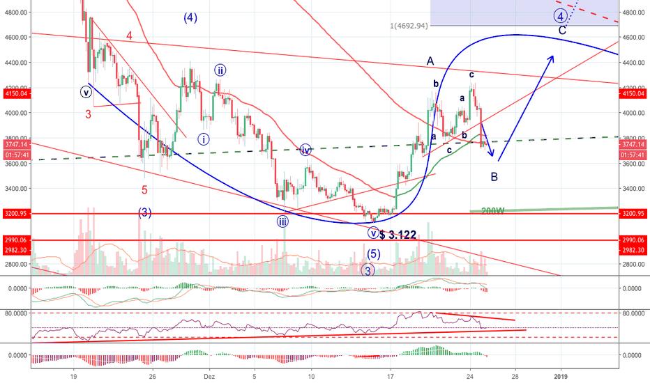 BTCUSD: Bitcoin - Noch in Wellen 4?