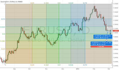 EURUSD: EURUSD with bedjo analysis