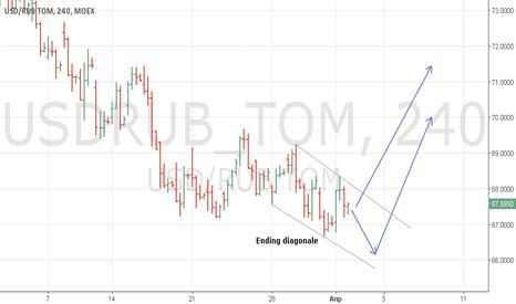USDRUB_TOM: Доллар-рубль. Читабелен с минимумом вариантов.