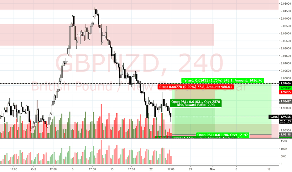 GBPNZD: View on GBP/NZD (24/10)