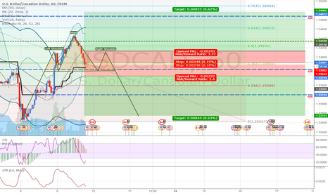 USDCAD: USDCAD: Trying to catch volatility