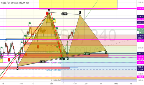 XAUUSD: gold make  triangles pattern