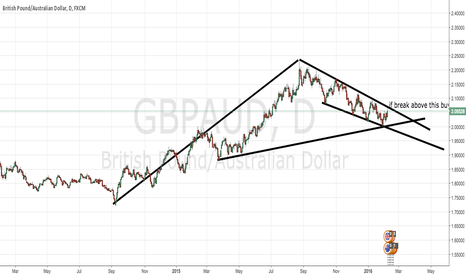 GBPAUD: buy if break above trend