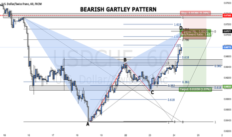 USDCHF: BEARISH GARTLEY PATTERN ON USDCHF