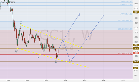 GC1!: Gold Downtrend Channel-Long