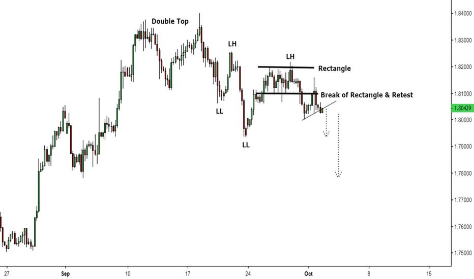 GBPAUD: Possible Trend Rotation GBPAUD