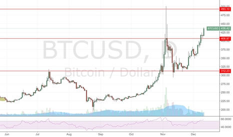 BTCUSD: Dont try to pick a top for this