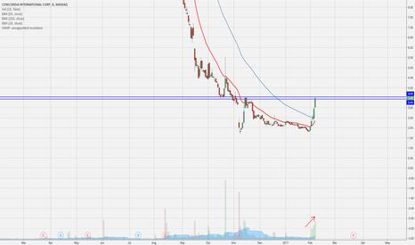 CXRX: Nice moves last few days on higher volume