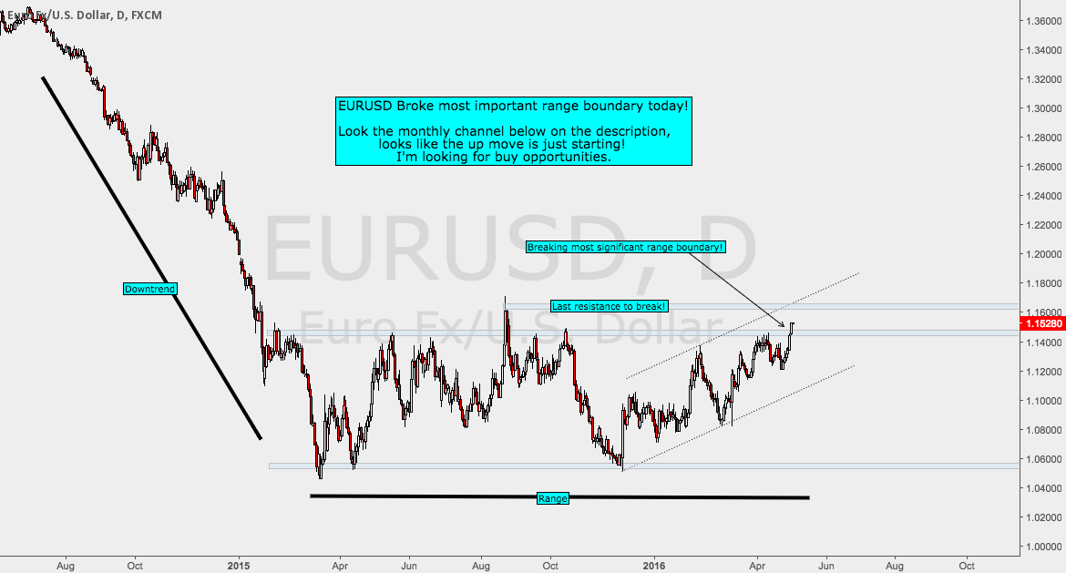 EURUSD end of the range?