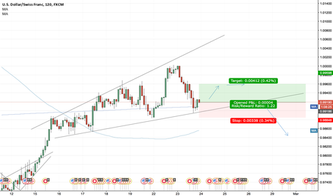 USDCHF: USD/CHF Small trade within a rising triangle