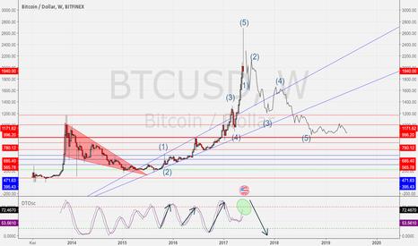 BTCUSD: Bitcoin (BTCUSD), czy to koniec wzrostów?