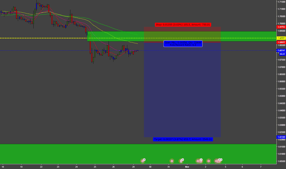 GBPCAD: GBPCAD SELL FOR WEEKLY INCOME TRADER