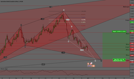 AUDCAD: AUDCAD. BULLISH AC=CD PATTERN