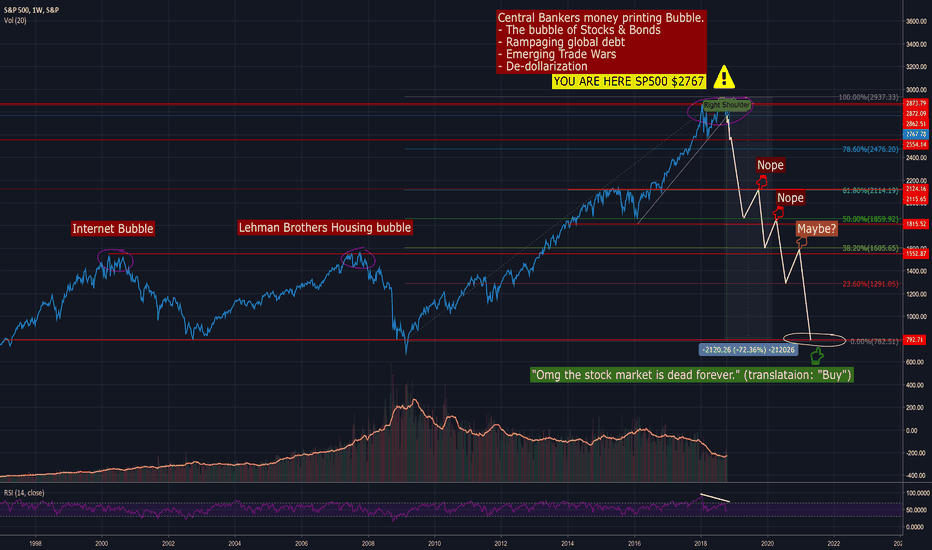 SPX: [SPX] The bubble of everything