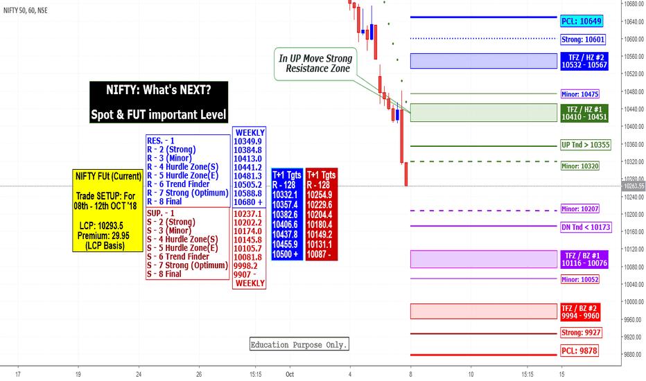 NIFTY: NIFTY: Week Ahead, Spot & FUT Levels Weekly(08/10/18) Basis
