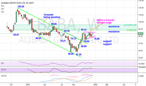 BABA: BABA 83.71 neutral – Forms a 2-month triangle range