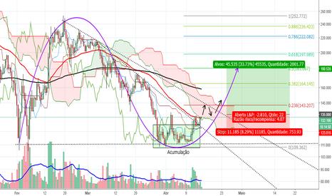 LTCUSD: LTC/USD - Possível reversão médio prazo!