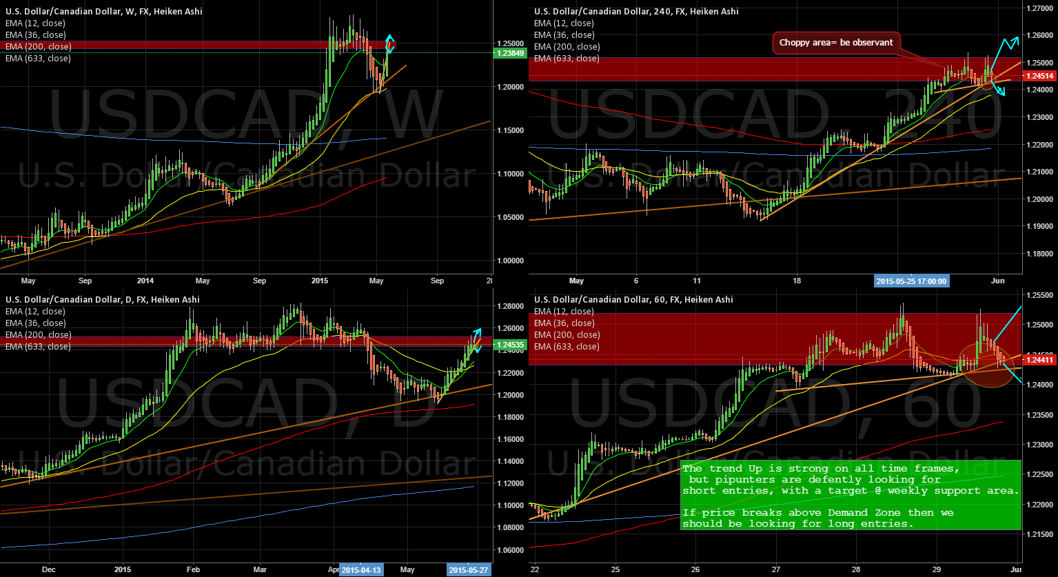 USDCAD daily trend change!