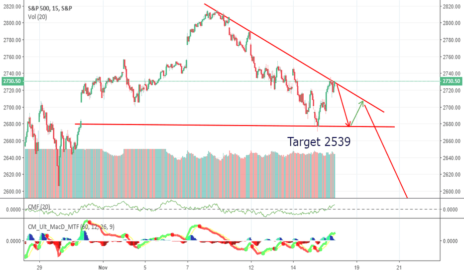 SPX: S&P500 Correction is not over?