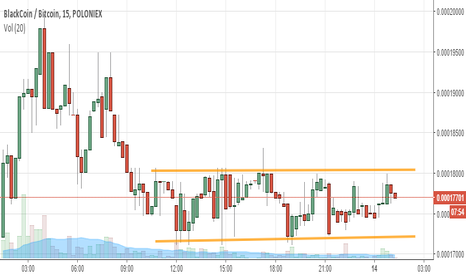 BLKBTC: Channel resistance may be broken soon