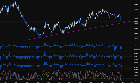 NZDUSD: Watch this TL