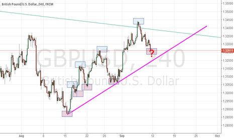 GBPUSD: GBPUSD up or down