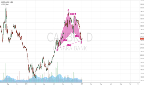 CANBK: Canara Taking Support