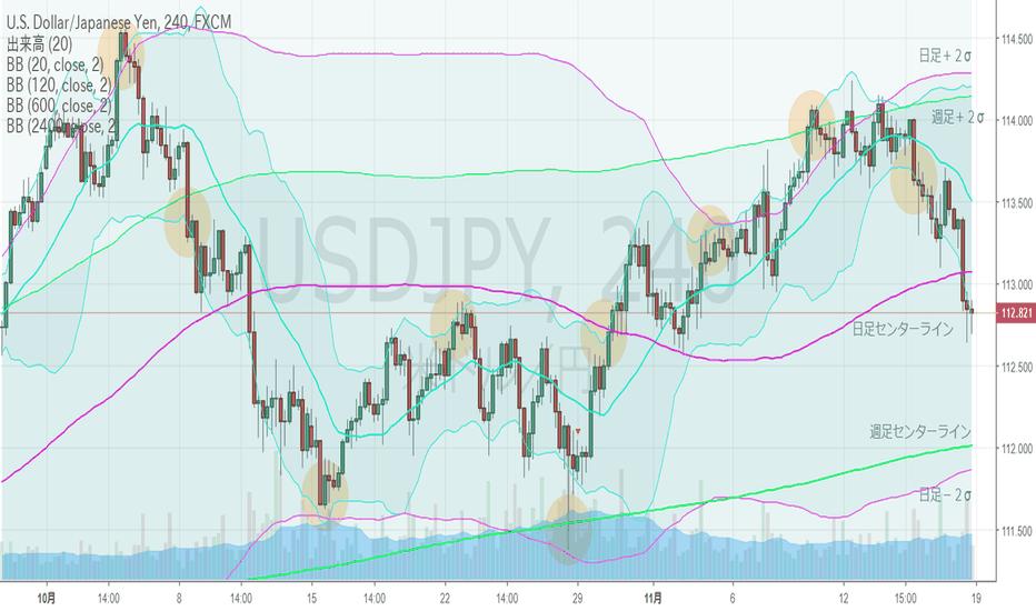USDJPY: ドル円・4hBM、4h下方ブレイク。日足下降ジェイウォークの動き。