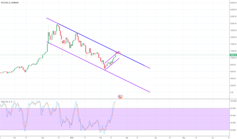 BTCUSD: Bitcoin approaching long term bull flag resistance