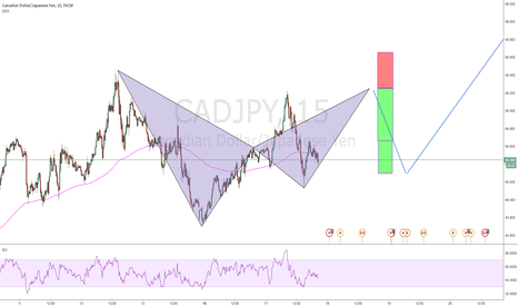 CADJPY: waiting for bat pattern to complete