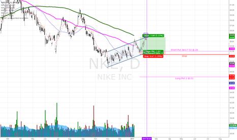 NKE: The Ideal Trade Scenerio on NKE