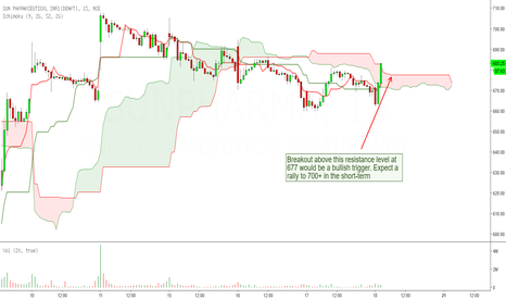 SUNPHARMA: Sun Pharma: Signs of Bottoming-Out