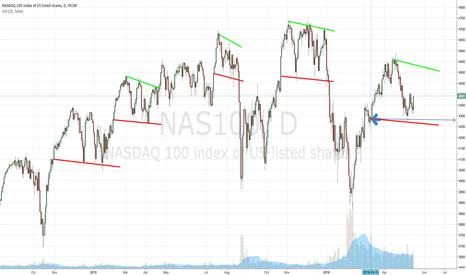NAS100: NASDAQ100.. 4280-4500 fluctuations in short