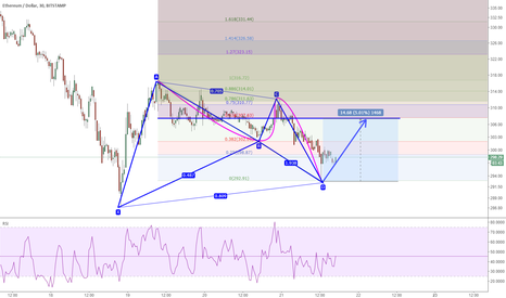 ETHUSD: ETHUSD: 30m back up to 307