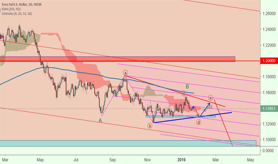 EURUSD: EURUSD Bearish Triangle