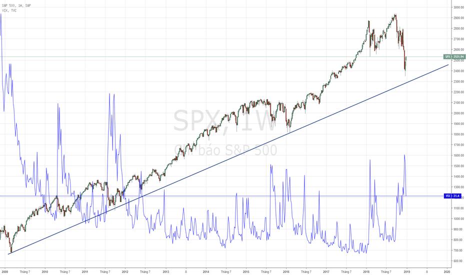 SPX: SPX - Thị trường chứng khoán Mỹ tăng trở lại.