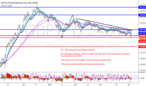 GBPJPY: GBPJPY : Downmove or need time to flag pattern?