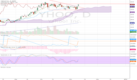 YHOO: Yahoo Bullish Flag