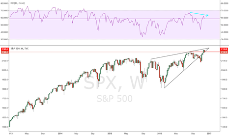 SPX: Transitioning to Risk-OFF Inflationary Environment